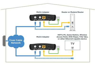 Moca Network Multi Room DVR